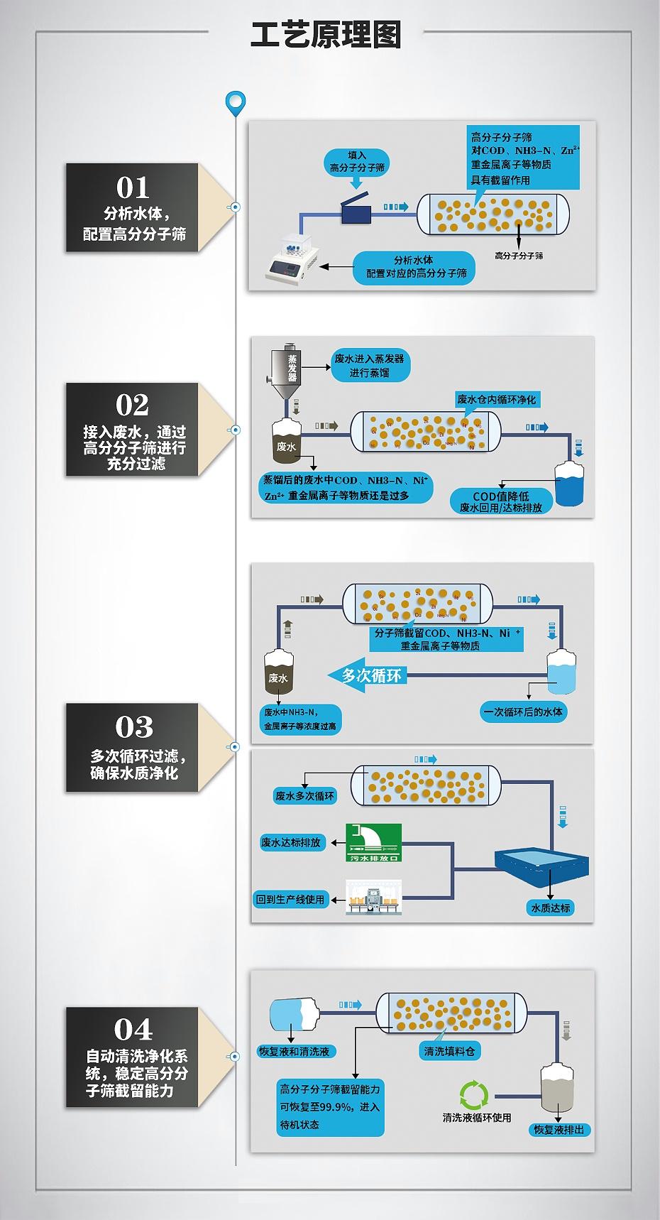 分子筛流程图