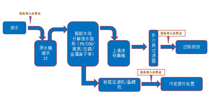 智能废水处理设备的污水处理工艺都有哪些?
